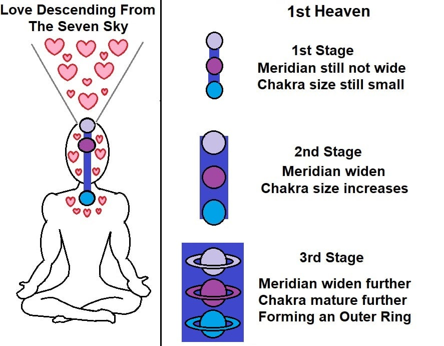 First Heaven - Easy and Safe Way to Open Upper 3 Chakras